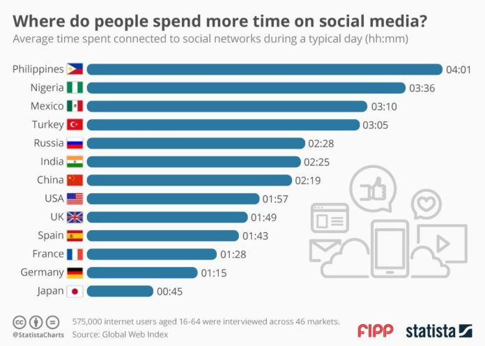 where-do-people-spend-more-time-on-social-media