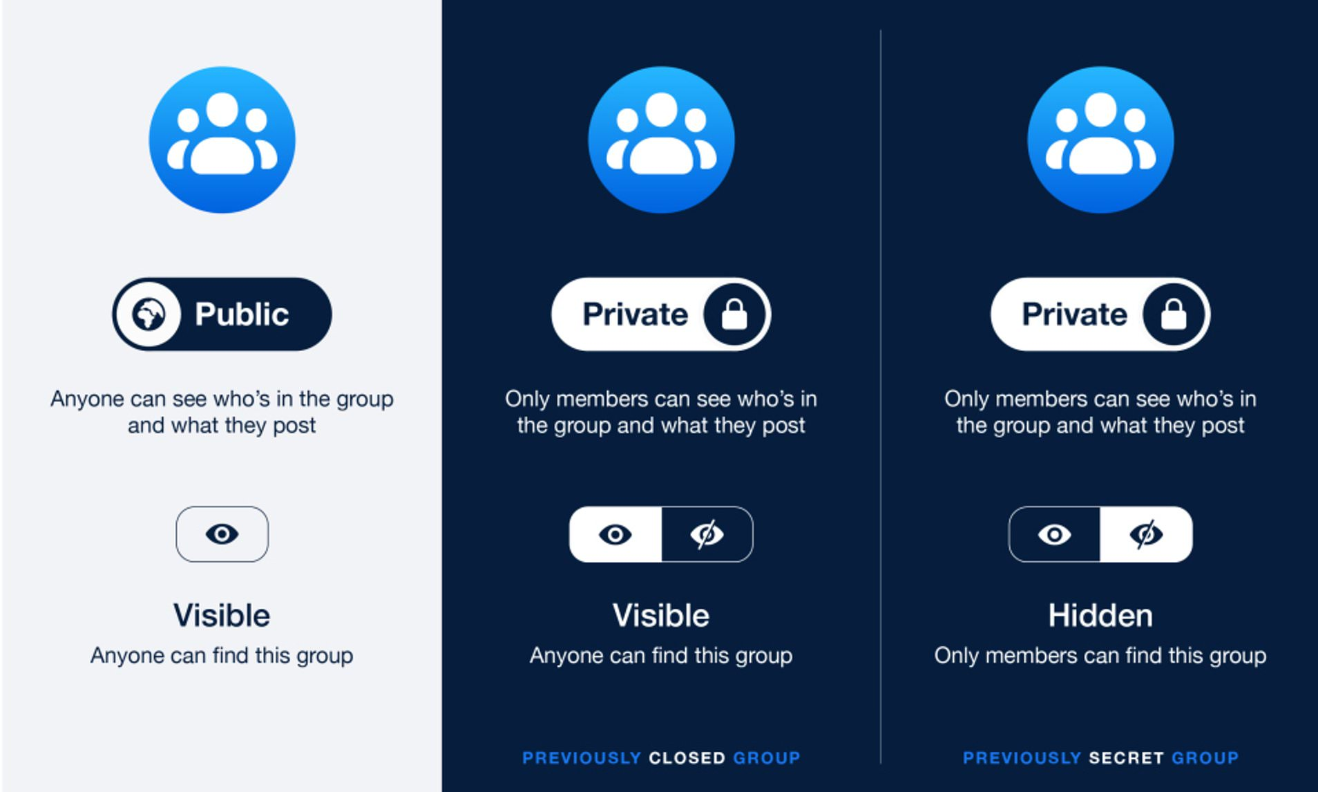 , Facebook Messenger Revealed New privacy, safety and security hub